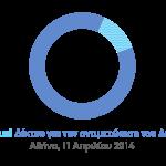 Πρόσκληση συμμετοχής σε διαδικτυακή έρευνα αγοράς μέσω ερωτηματολογίου, με στόχο την αξιολόγηση της αντιμετώπισης του ασθενή που πάσχει από Σακχαρώδη Διαβήτη τύπου 2